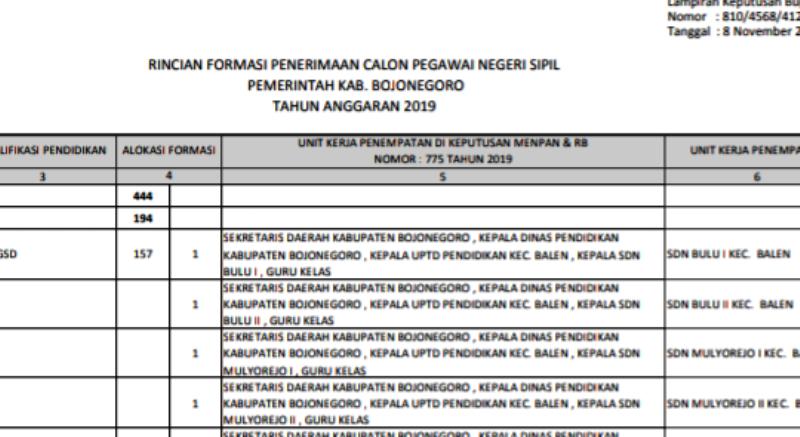 14++ Formasi cpns surabaya 2019 pdf download info
